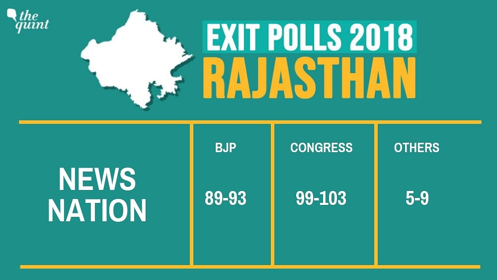 Rajasthan Exit Polls: Cong to Win, Predict India Today & Times Now
