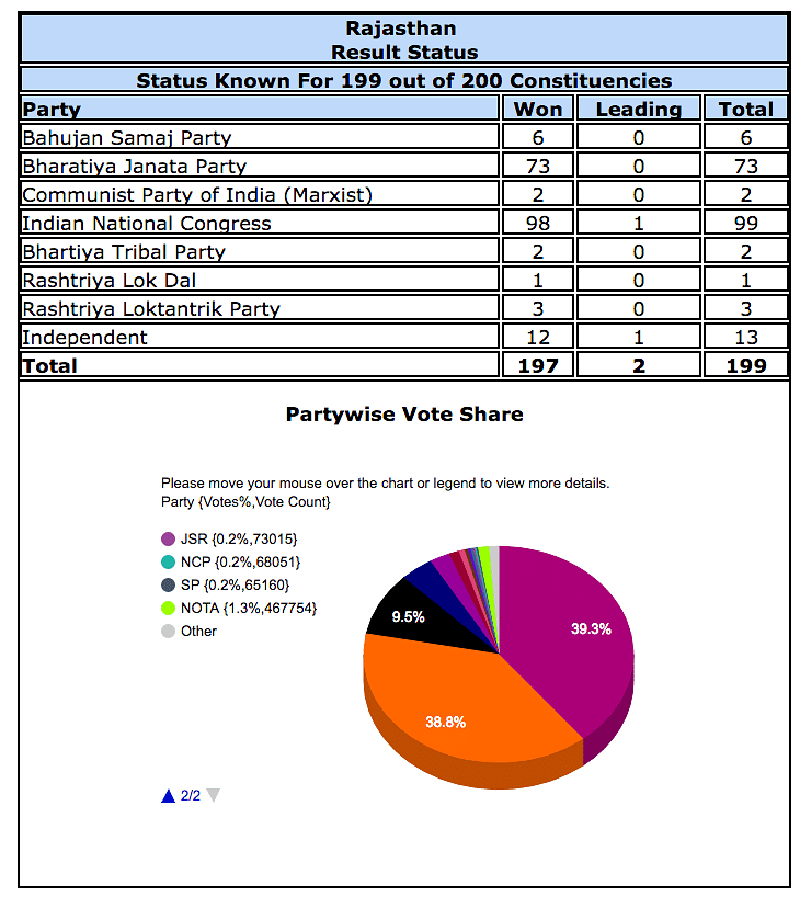 Vote share in Rajasthan according to EC Website.