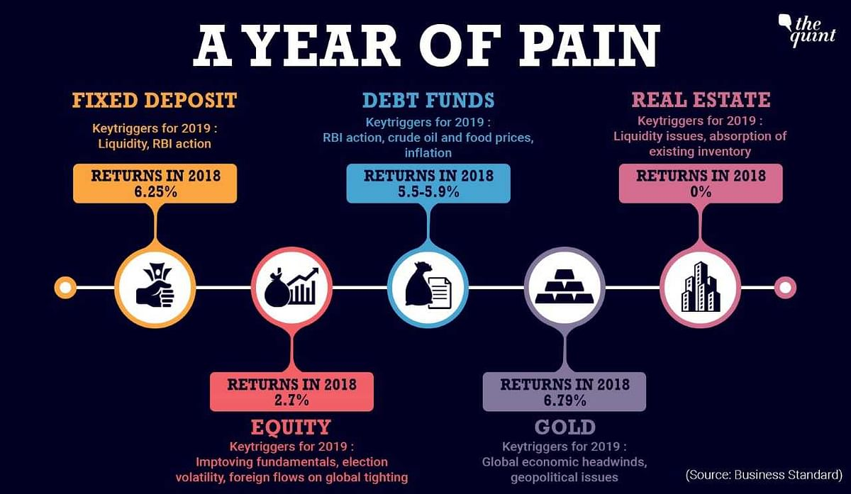 Fixed deposits proved to be the best investment option in 2018