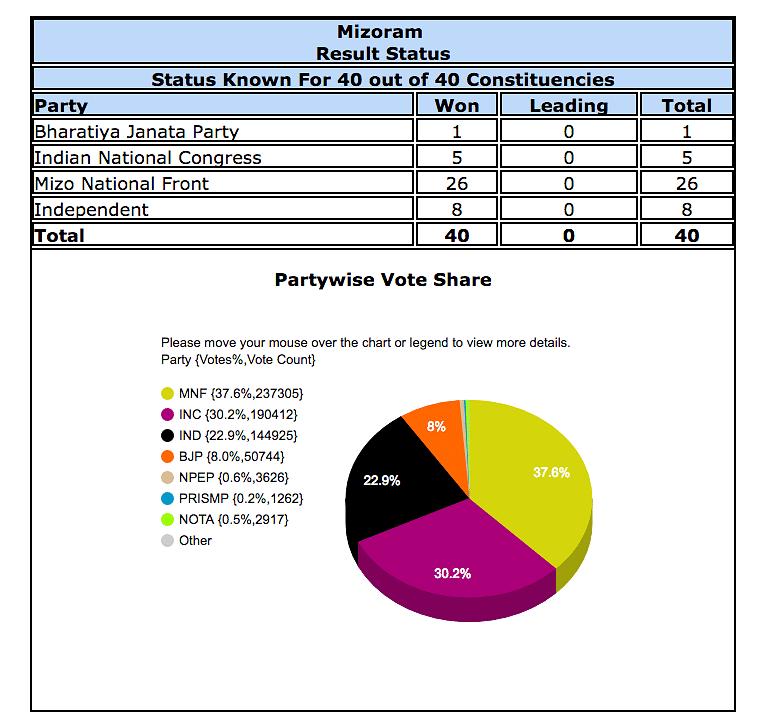 Vote share in Mizoram according to EC Website.