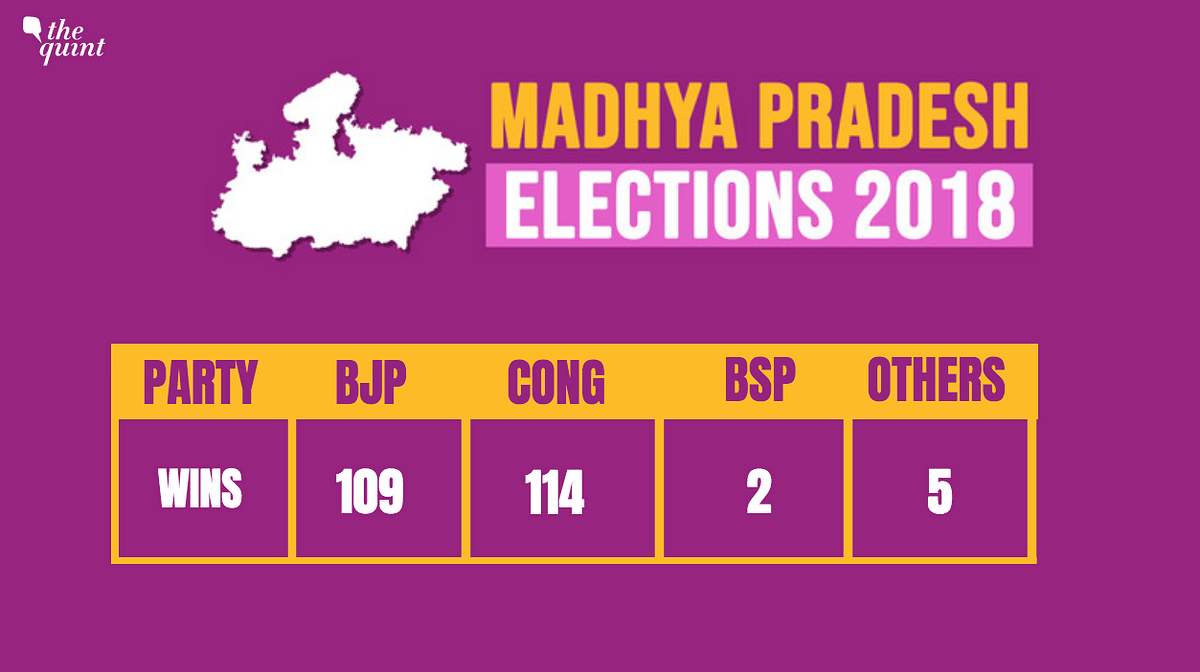 MP Election Results: Cong Seals Fate With 114 Seats, BJP At 109