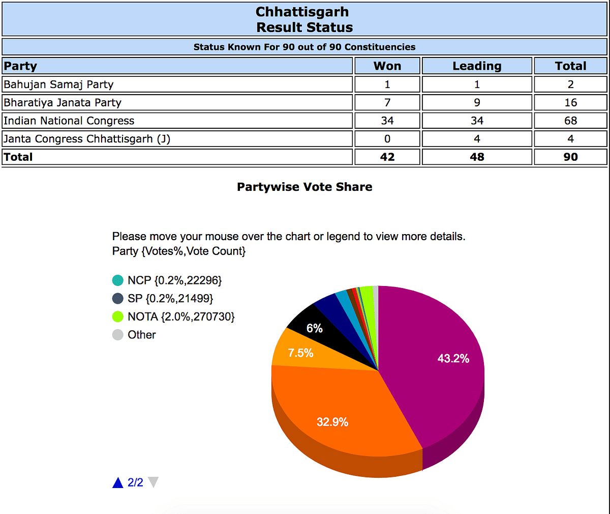 Light green represents NOTA's share in Chhattisgarh. Screen shot at ~10:30 pm, 11 December.