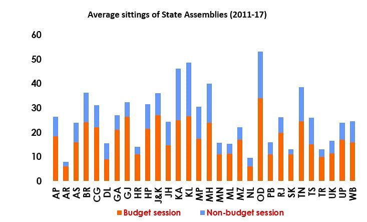 Why Decline in Sittings of the Parliament & Assemblies Is Worrying