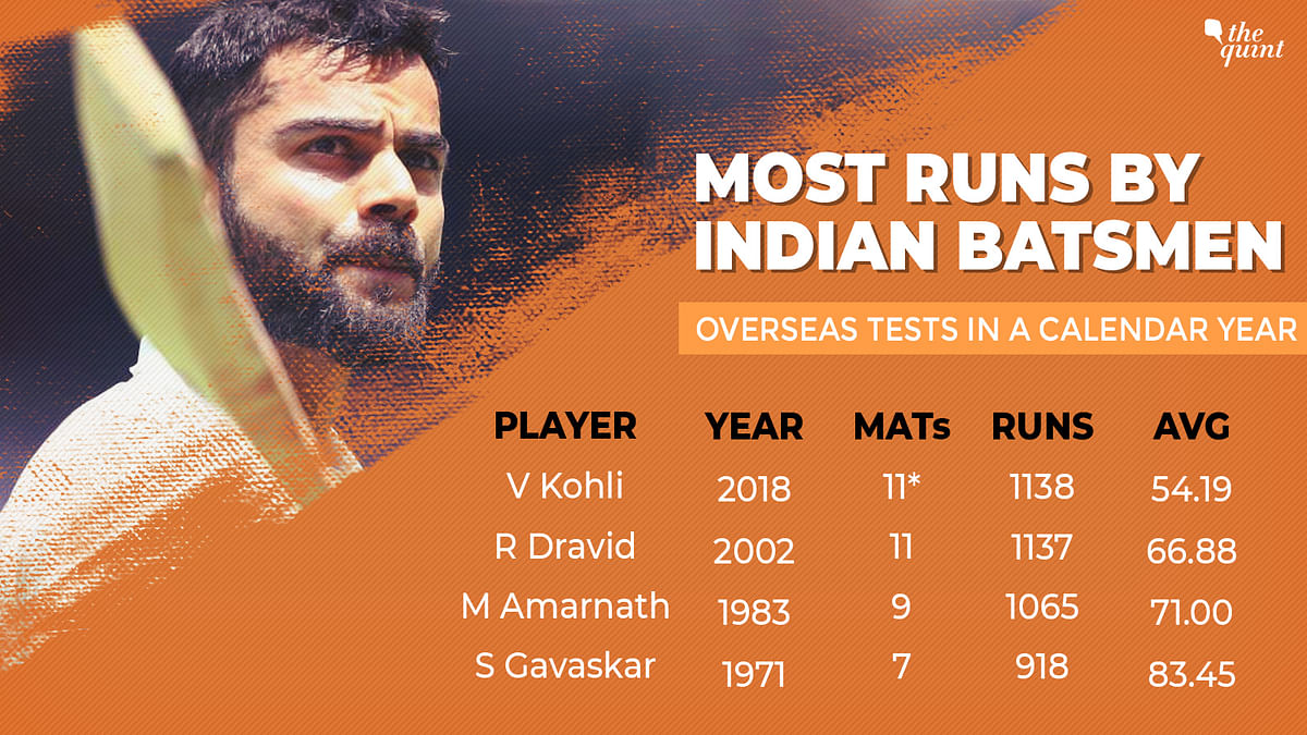 Kohli Surpasses Dravid for Most Overseas Runs in a Calendar Year