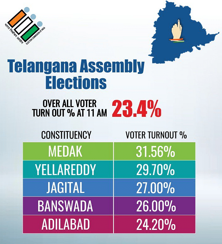 Telangana Polling Ends, 67% Voter Turnout in 119 Constituencies