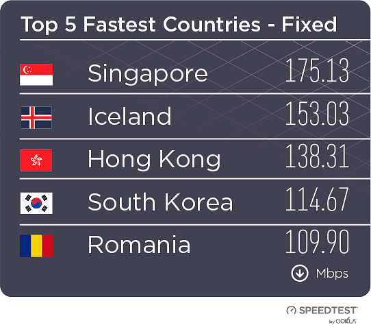 These are the countries with fastest internet speeds.