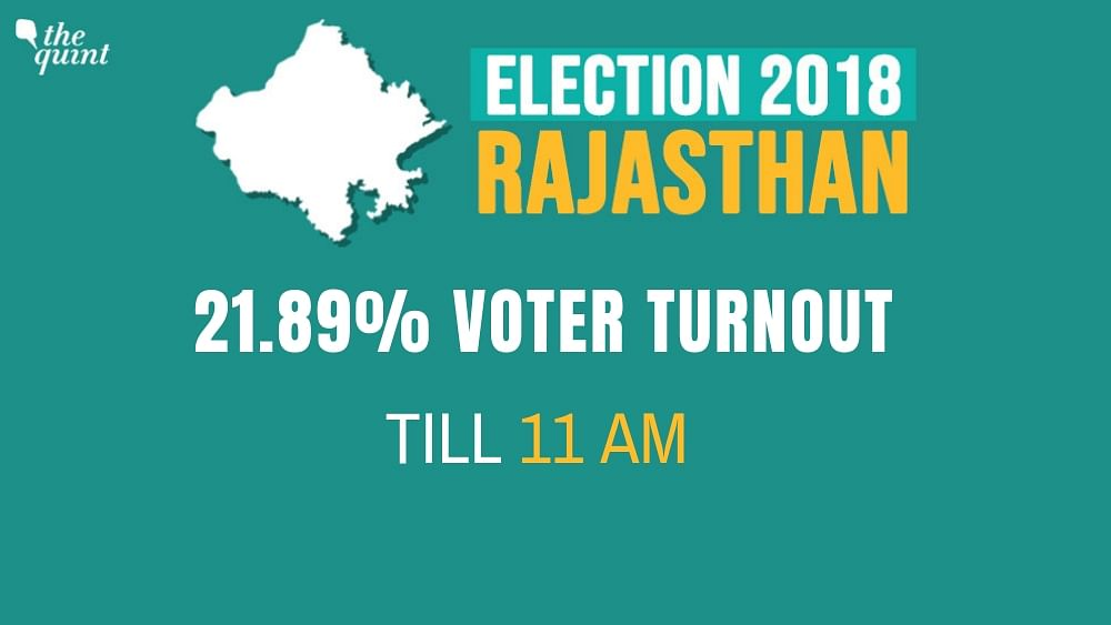 Rajasthan Elections: 74% Voter Turnout, Results Out on 11 December