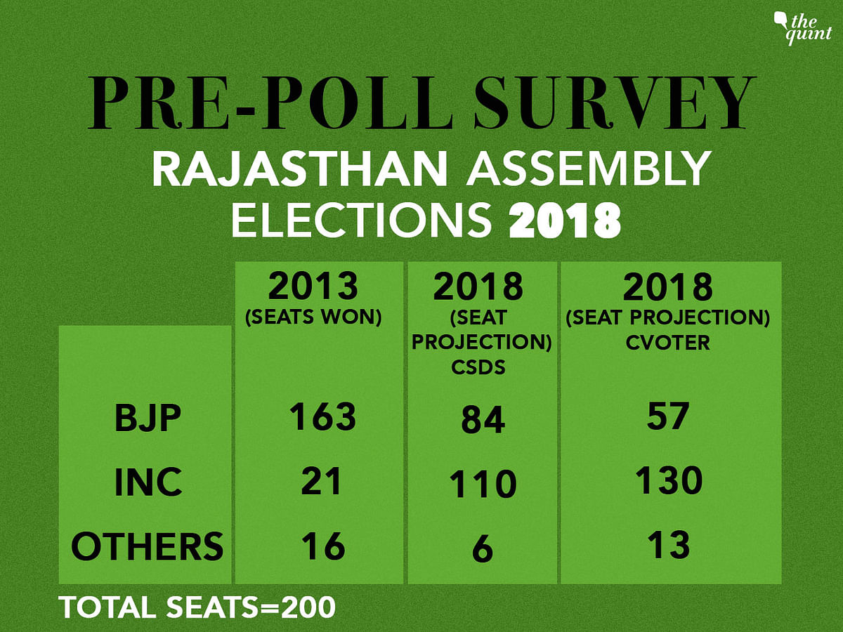Exit Polls: Rajasthan For Cong; Mixed Results on MP, Chhattisgarh