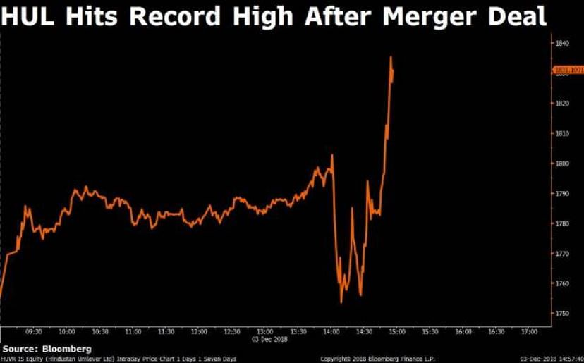 HUL hits record high after merger deal.
