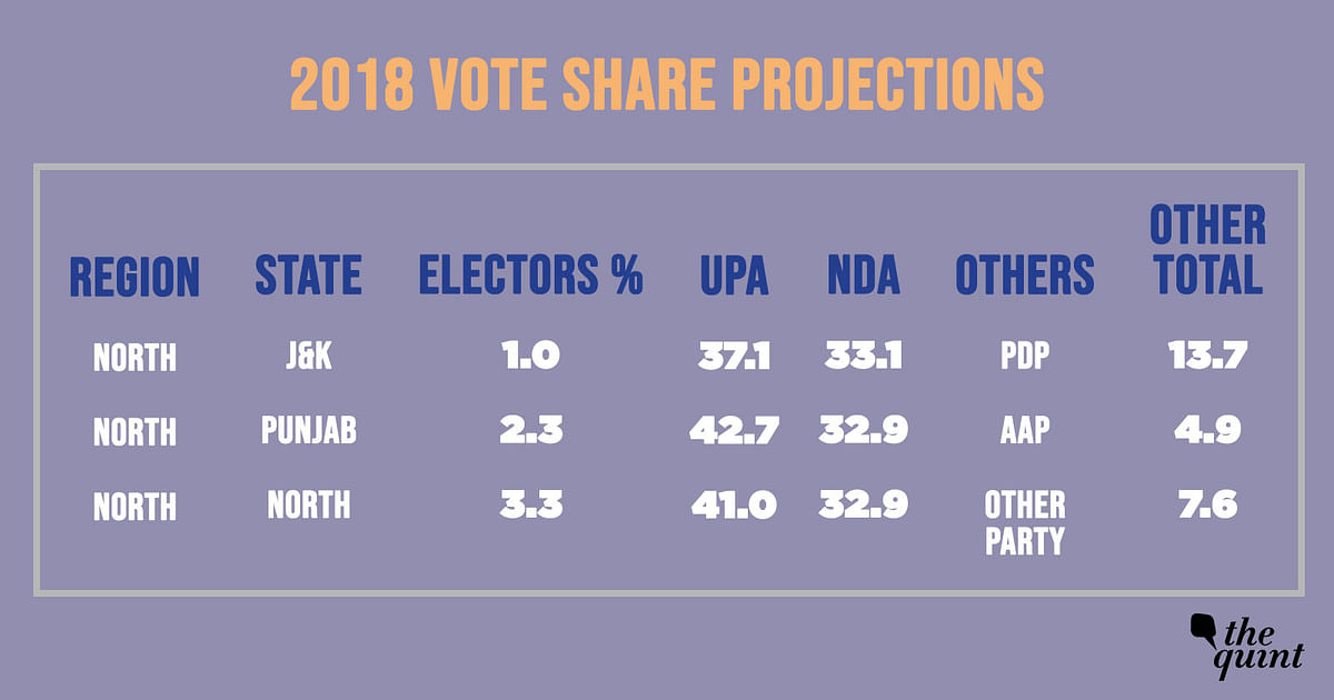 2019 Opinion Polls: Modi Remains Popular, BJP Flounders in North