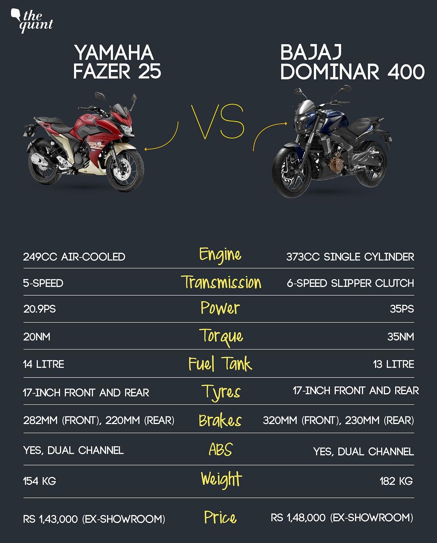 Bajaj Dominar 400 vs Yamaha Fazer 25: Where to Spend Rs 1.50 Lakh?