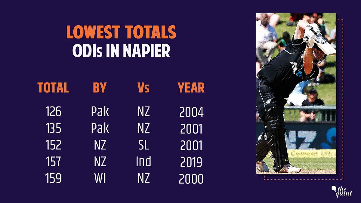 'Wristies' Rock Kiwis After Shami Setup, India Bowl NZ Out for 157