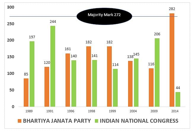 BJP & INC Tally Since 1989