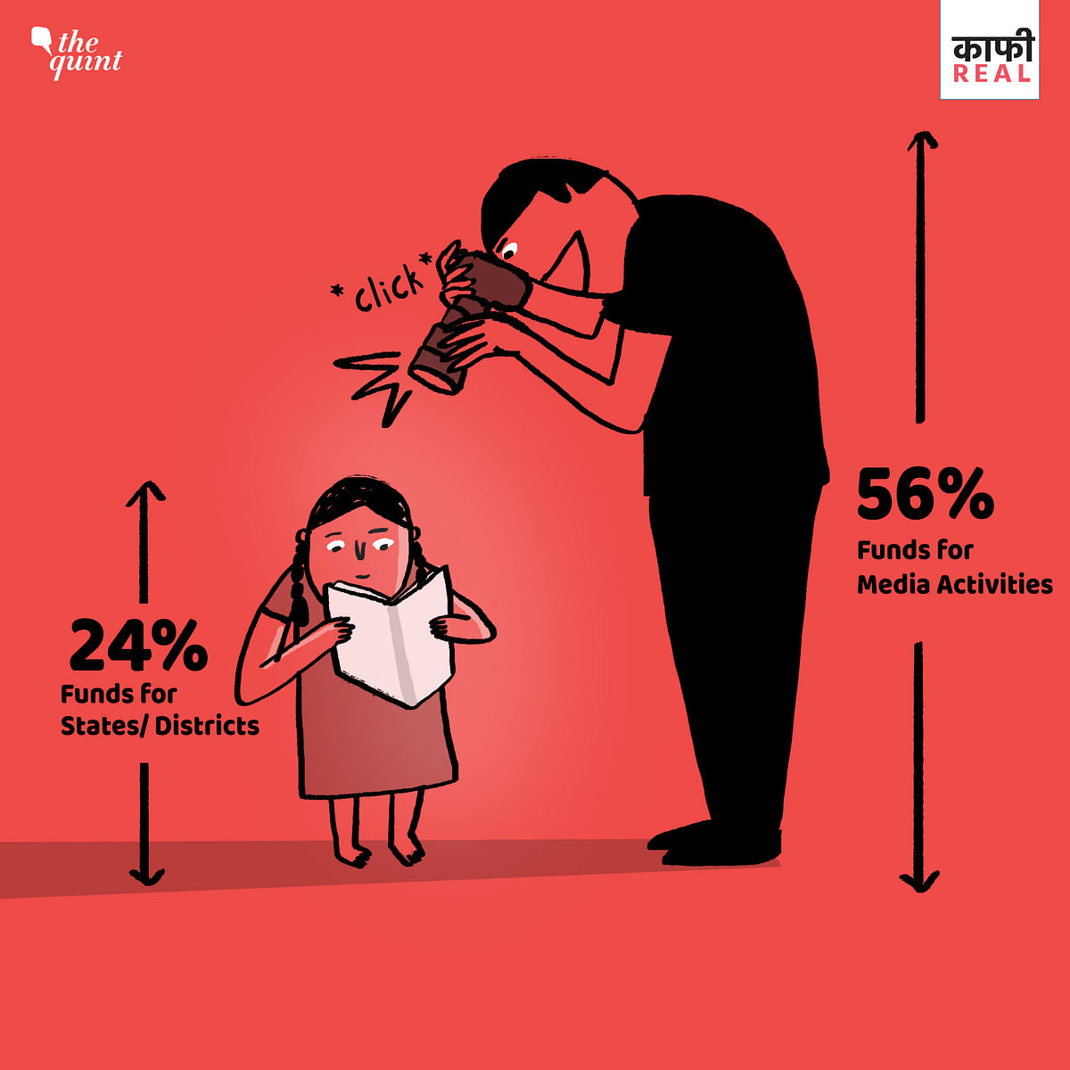 "Over 56 percent funds under the Beti Bachao Beti Padhao scheme were allocated for ""media related activities"" and only less than 25 percent funds were disbursed to the districts and states."