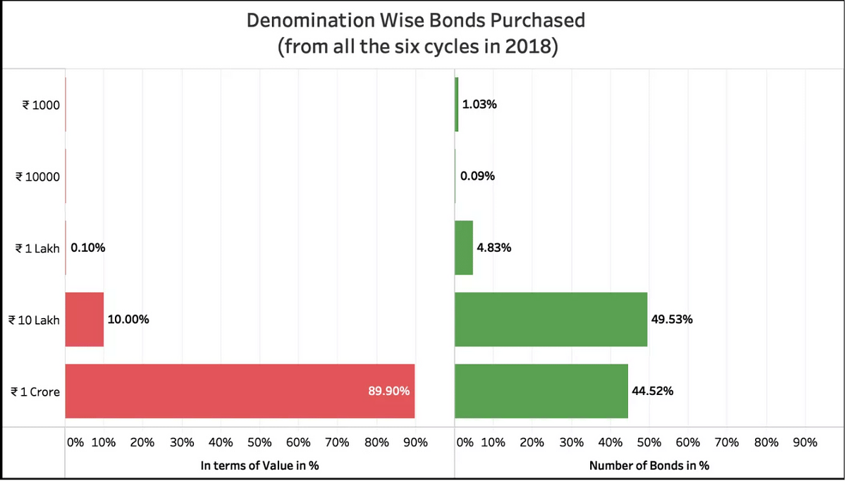 This chart shows bonds purchased by denomination.