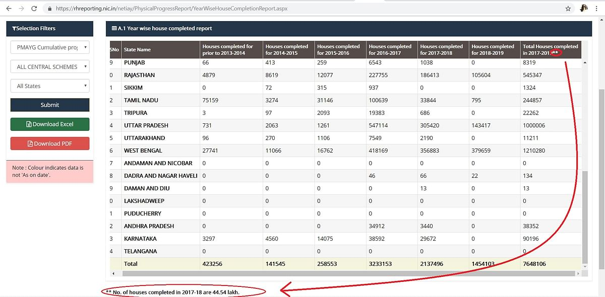 Fact Check: Has The Modi Govt Built 1.3 Crore Rural Houses?