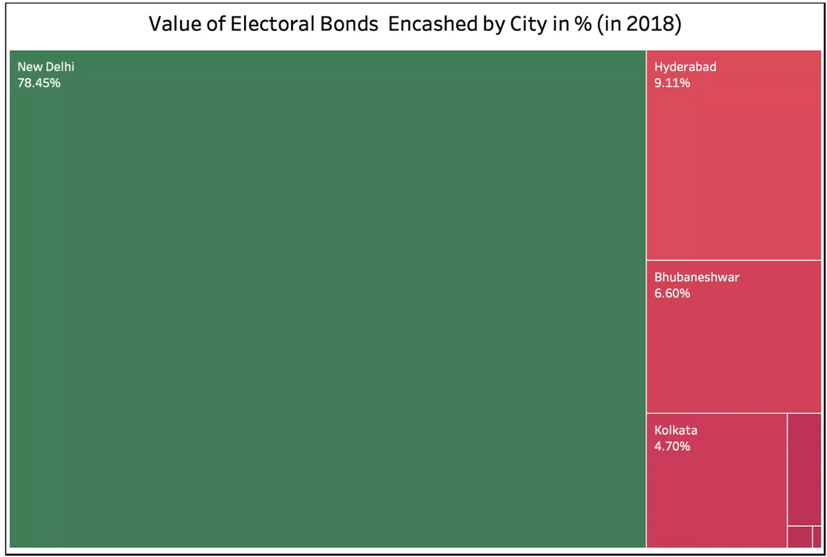 This chart shows the value of electoral bonds encashed by city.