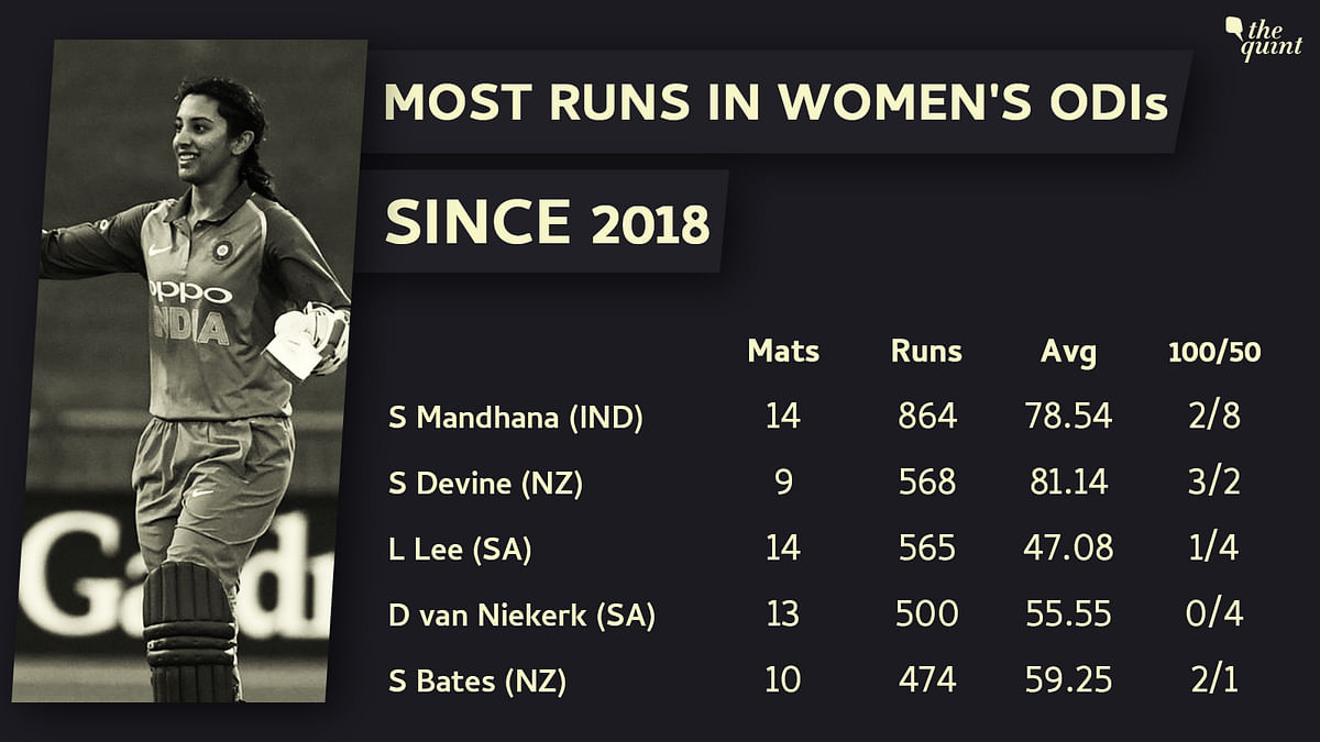 In Stats: Smriti Mandhana's Mad Dash From Promising to Pulverising