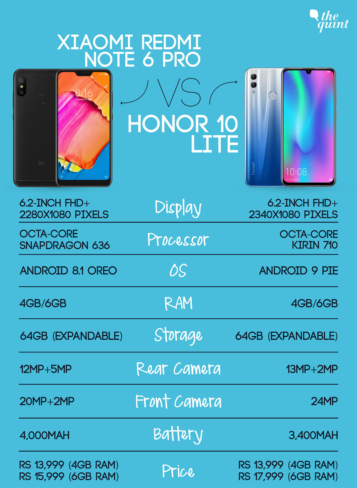 Honor 10 Lite vs Xiaomi Redmi Note 6 Pro: Which One Should You Buy