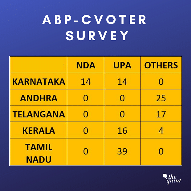 NDA to Fall Short of Majority in 2019 Elections: ABP-CVoter Survey