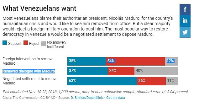 Venezuelans Want Prez Maduro Out, But Oppose Foreign Intervention