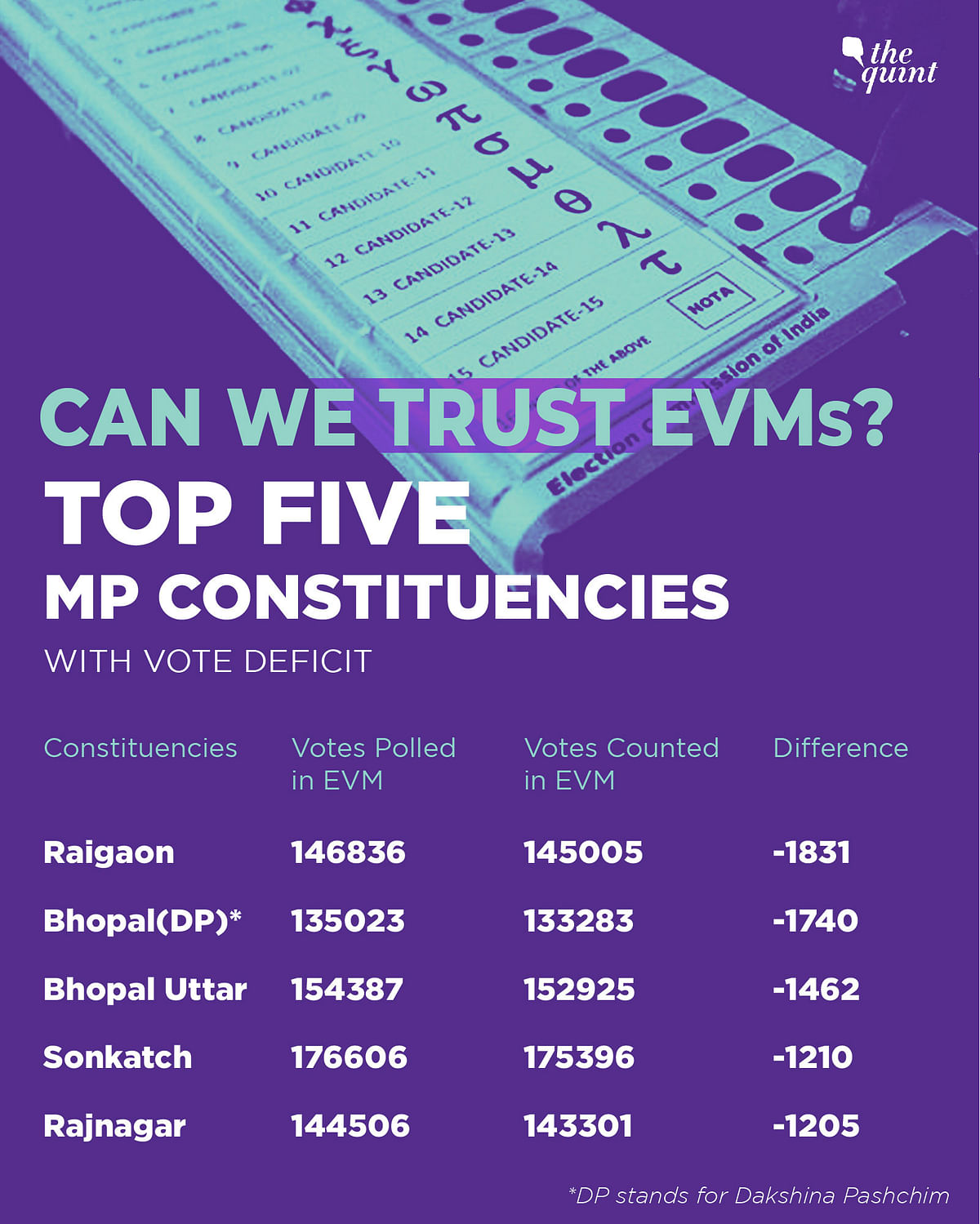 The top five MP constituencies where deficit votes were recorded on result day.