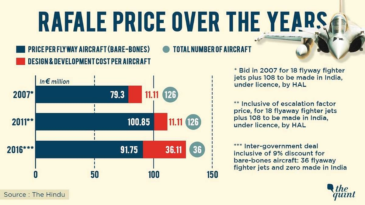 Decision to Buy 36 Rafale Jets Raised Price of Each by 41%: Report