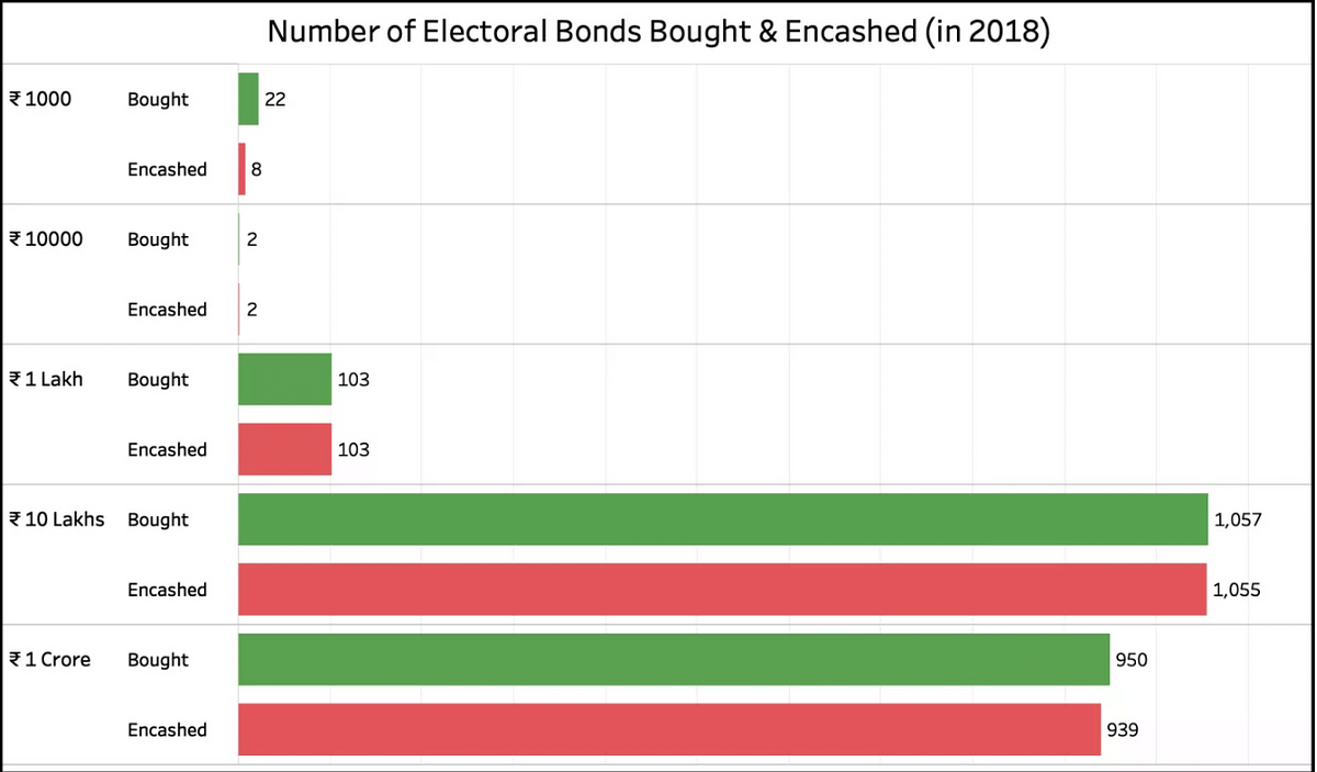 This chart shows the number of electoral bonds bought and encashed in 2018.