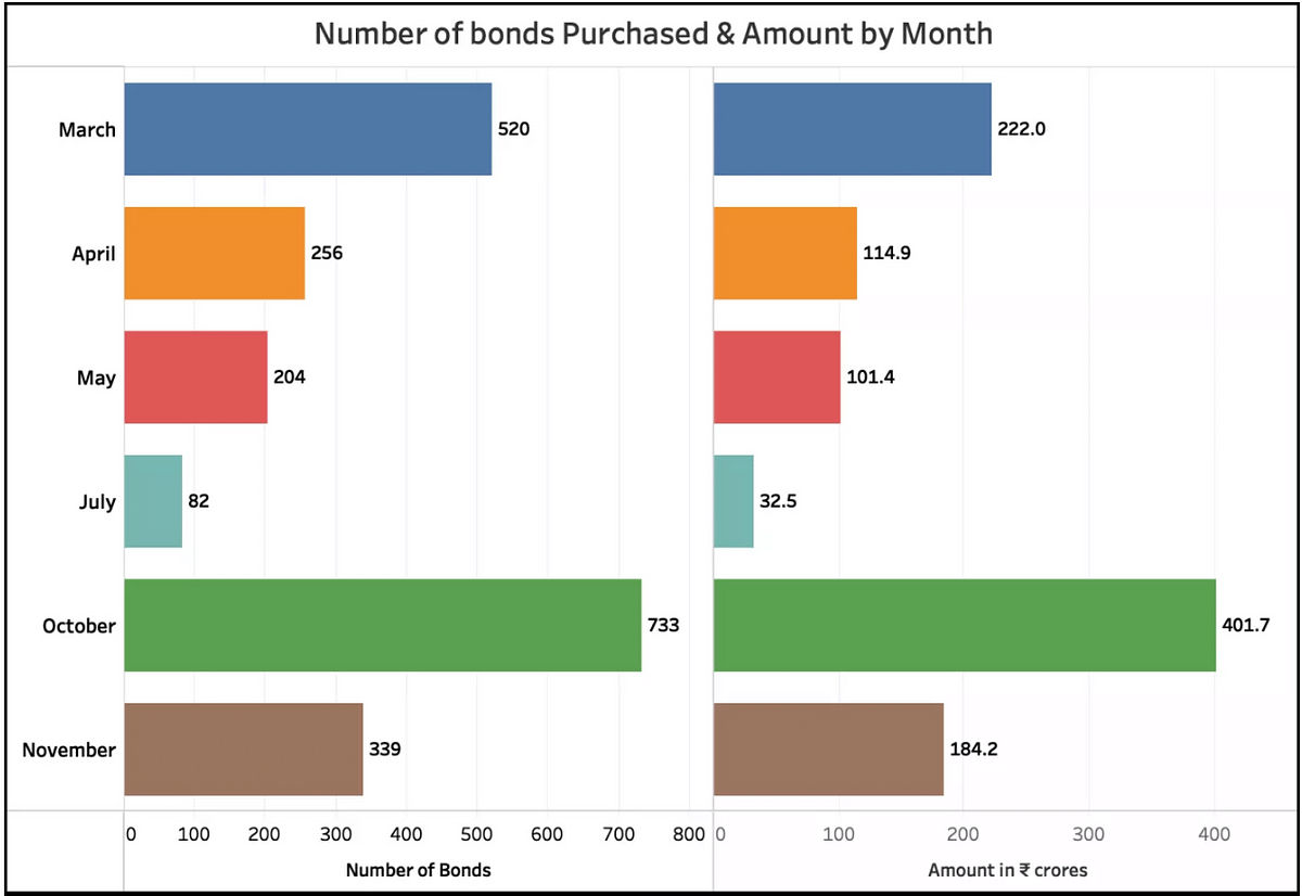This chart shows the number of bonds and the amount purchased by month.