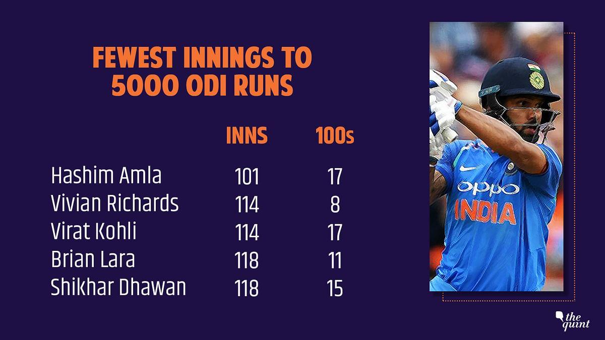 Shikhar Dhawan Becomes Fastest Indian After Kohli to 5000 ODI Runs