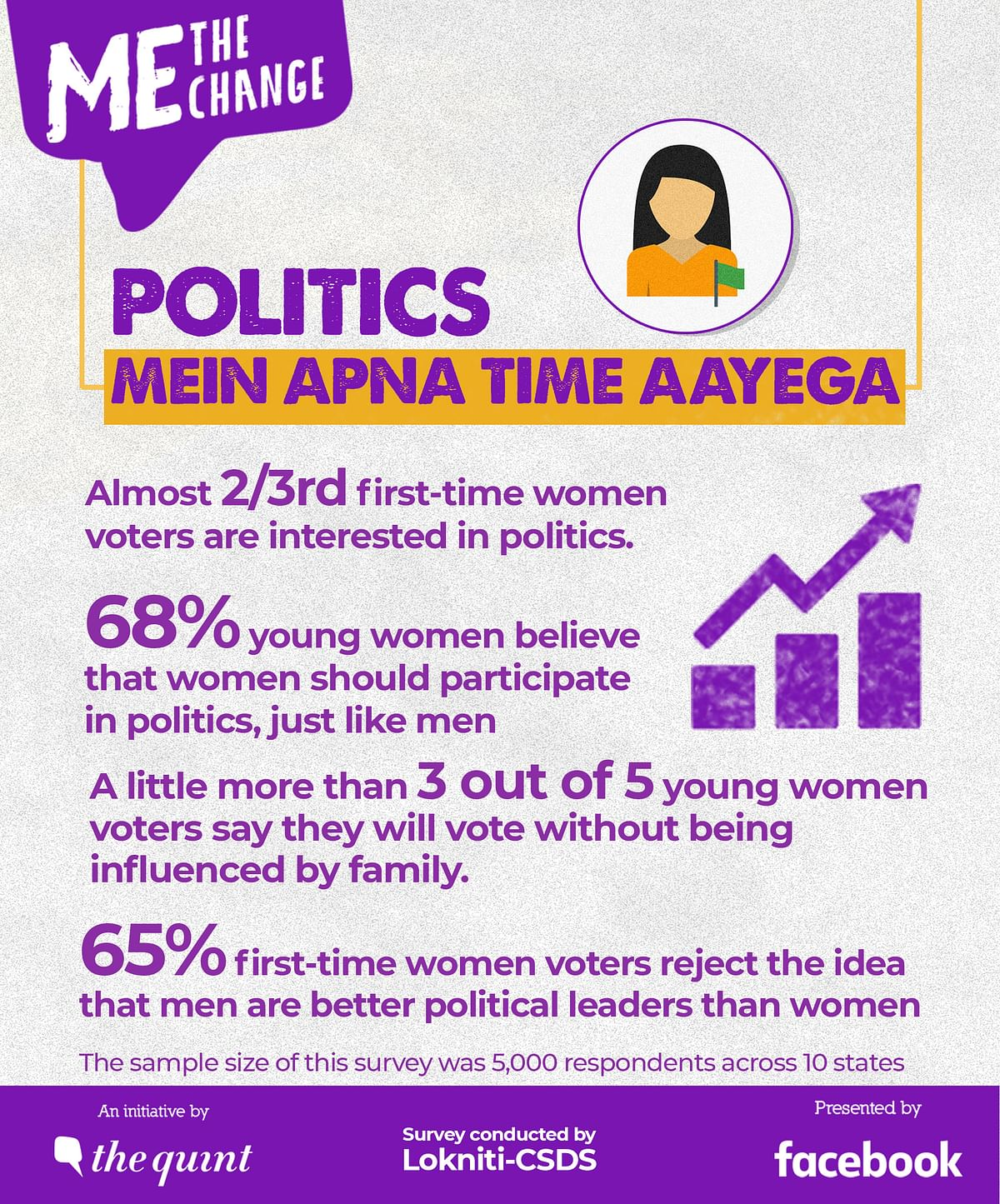 More than 3 out of 5 first-time women voters say they will vote in the 2019 elections without the influence of their family.