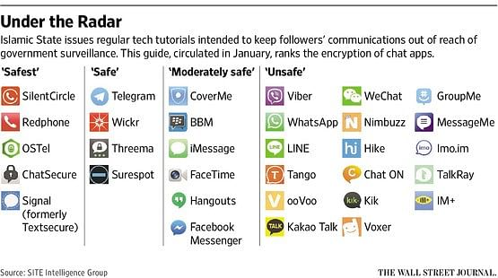 Different messaging apps being categorised by IS on the basis of security and encryption.