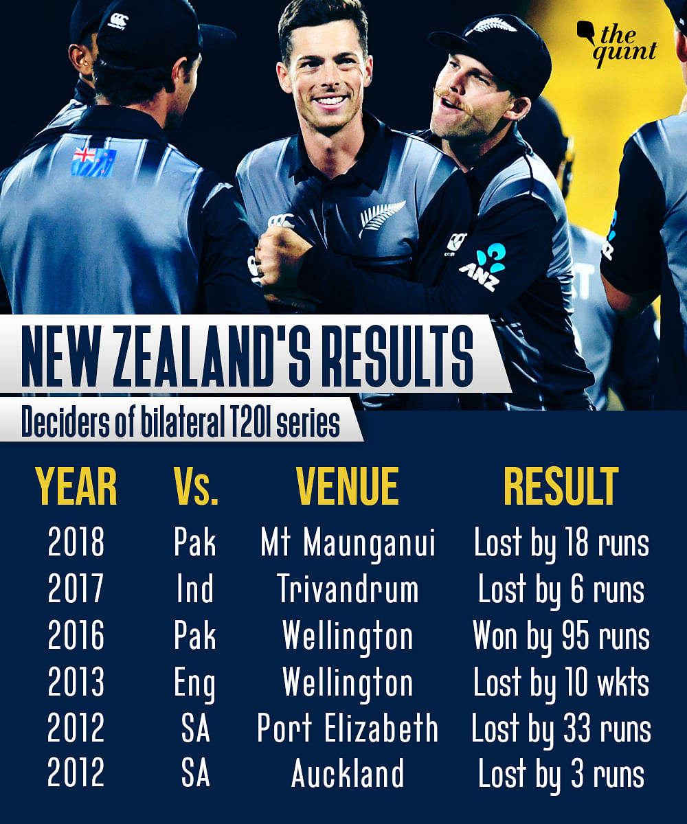 Aiming Another First: Confident India Ready to Take on Gutsy Kiwis