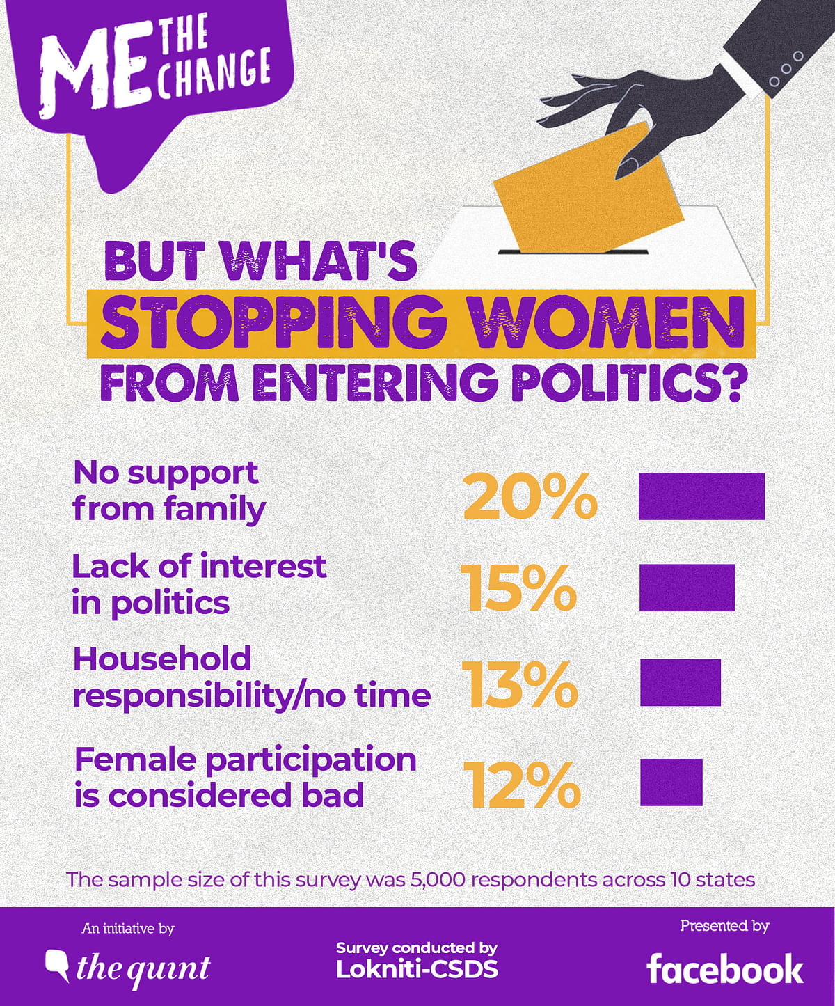 Lack of support from family for women aspiring to join politics remains the biggest reason for why first-time women voters are apprehensive about joining politics.