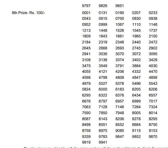 Kerala Akshaya Lottery AK-382 Results Declared. Check Winners List