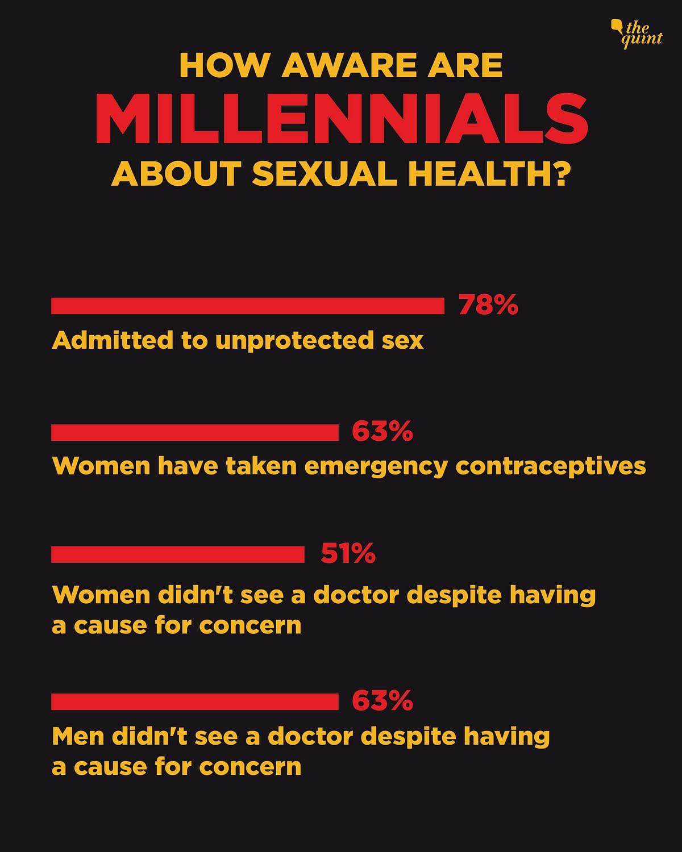 Survey Reveals 46% of Urban Millennials Learn About Sex Before 13