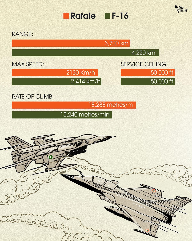 Rafale Vs F-16