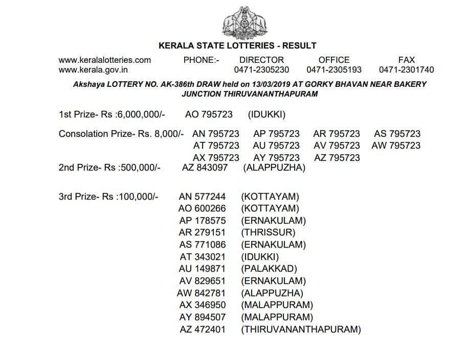Kerala Lottery Winners 13 March: 1st, 2nd and 3rd Prize Winners