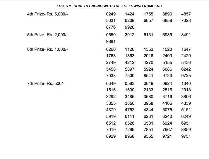 Kerala Lottery Akshaya AK-385 Winners: 4th to 7th Prize