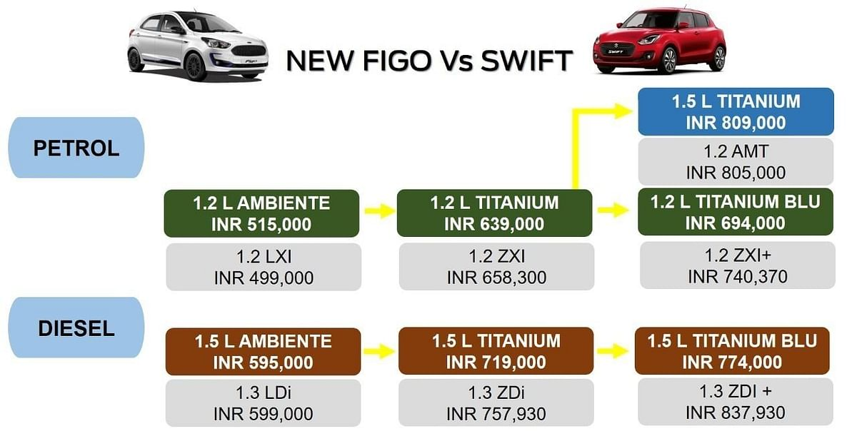 The new Figo from Ford goes up against a giant like the Swift from Maruti Suzuki.