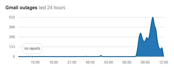 Time when the outage spiked the most.