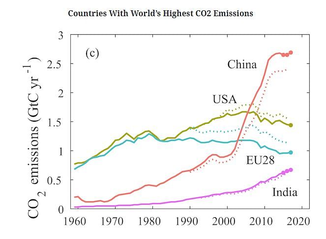 Carbon emissions from India and China continue to rise, while those of the US and the EU are declining. The US has the world's highest per capita carbon emissions.