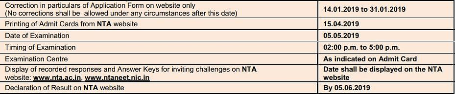 NEET (UG) Admit Cards 2019 to Be Released By NTA Today