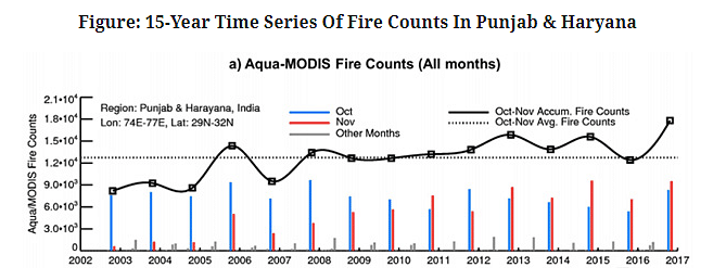 15-year time series of fire counts in Punjab and Haryana
