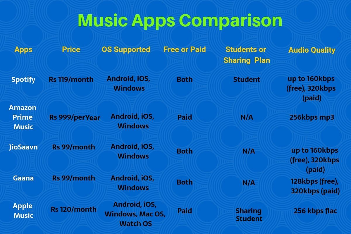 Apple Music offers both student and sharing plans.
