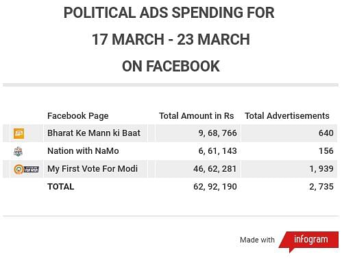 Political ads spending for 17 March- 23 March by top 3 pro-BJP pages (source: Facebook ads library).