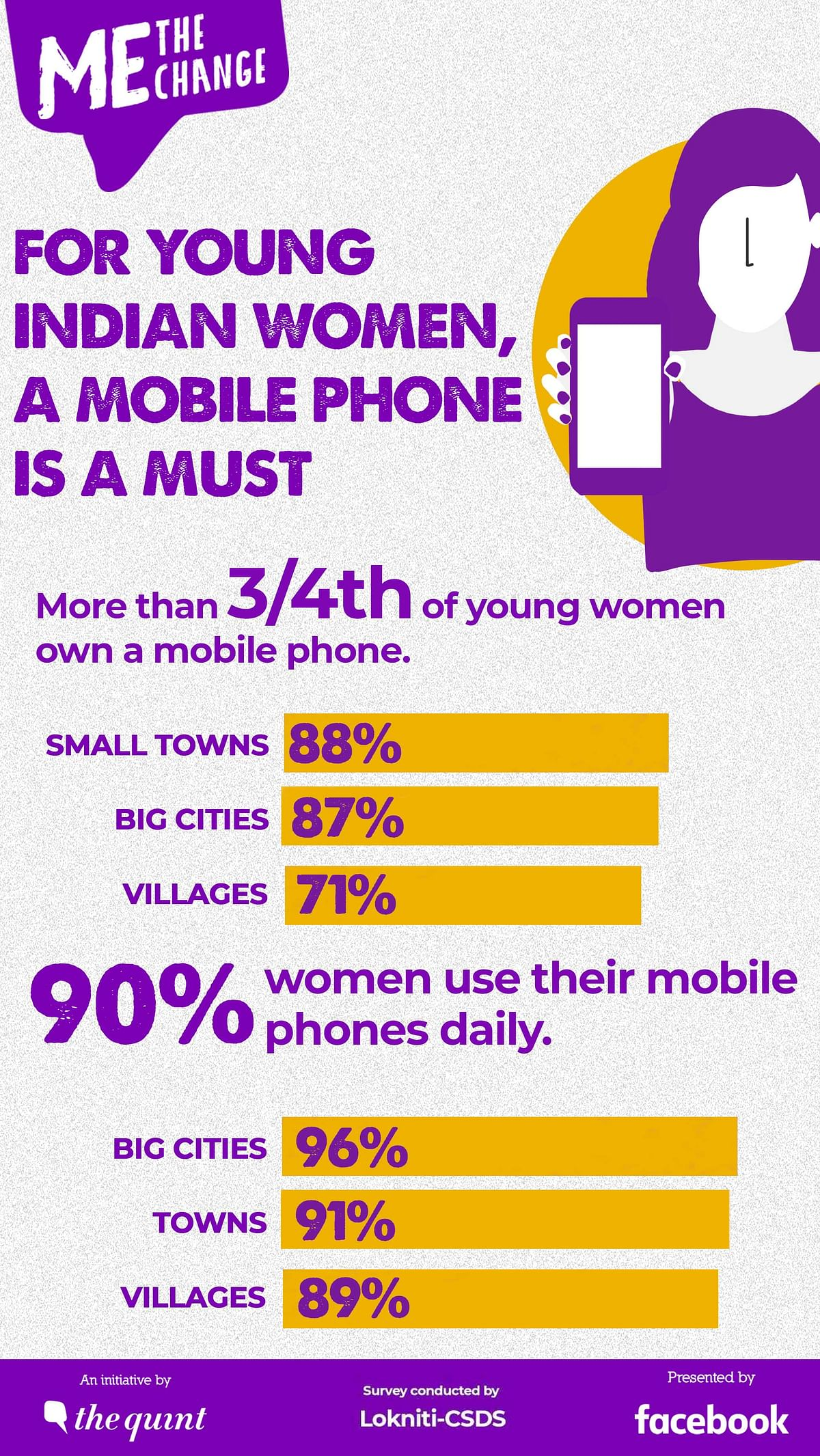 Me, The Change: For Young Women Voters, Mobile Phone Zaroori Hai!
