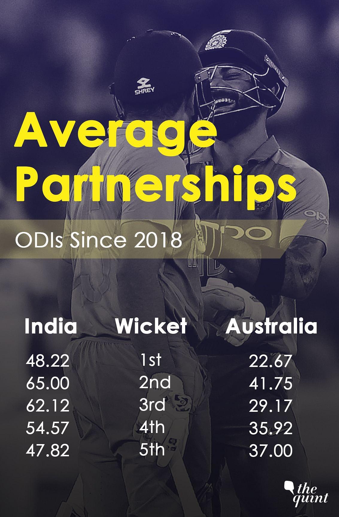 India vs Australia: WC Preps Continue as Kohli & Co Eye 2-0 Lead
