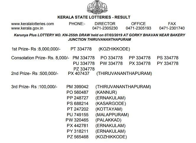 Kerala Karunya Plus Lottery KN-255 Results: 1st to 3rd Prize Winners