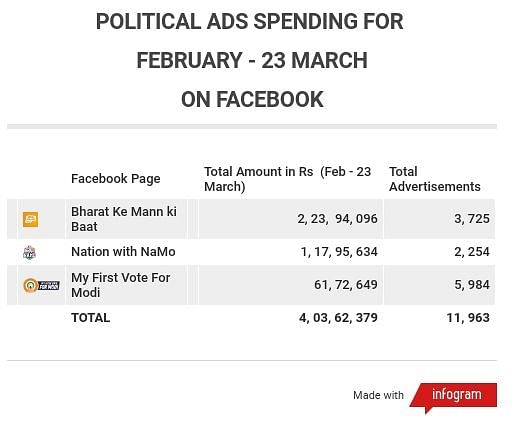 Political ads spending for February - 23 March by top 3 pro-BJP pages (source: Facebook ads library)